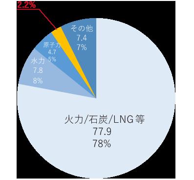 2018年 発電の比率グラフ