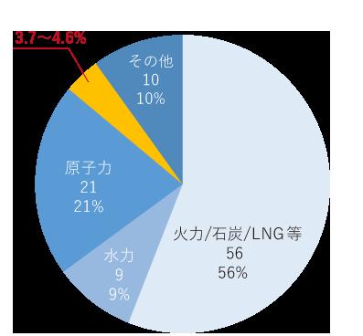 2030年 発電の比率(予測)グラフ