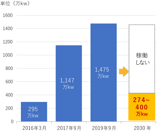 FIT認定量の推移グラフ