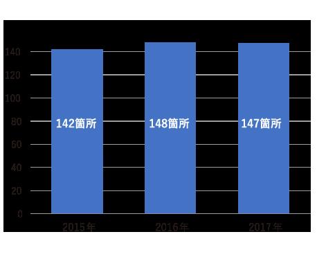 国内木質ペレット工場数グラフ
