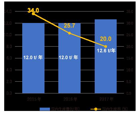国内生産量と国内自給率グラフ