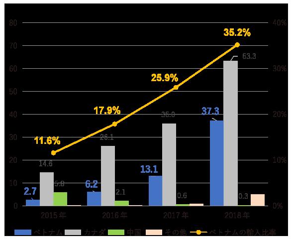 各国のペレット輸入量グラフ