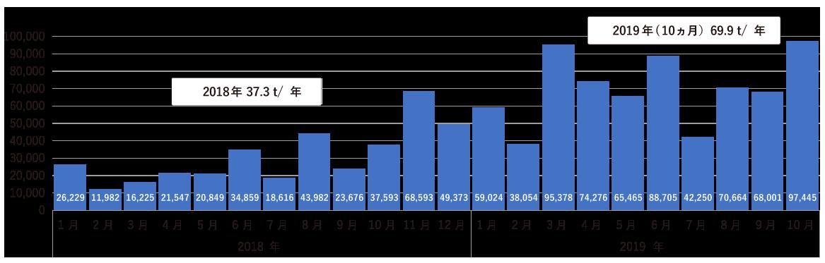 ベトナムからの輸入量推移グラフ