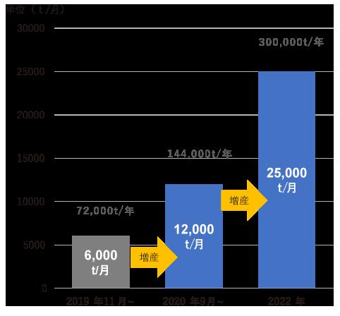 生産量の推移グラフ